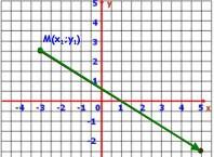 Как найти середину вектора: простой образ